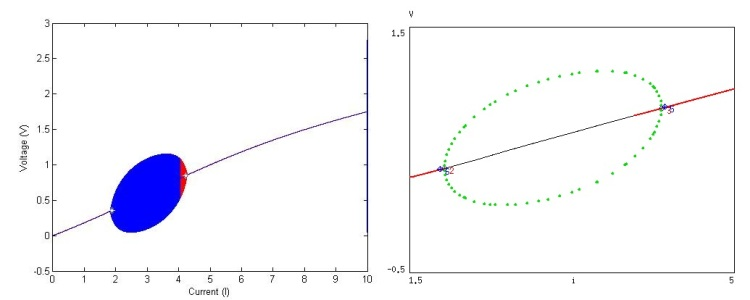 Matlab's 0 to 10 scan and Auto's bifurction analysis