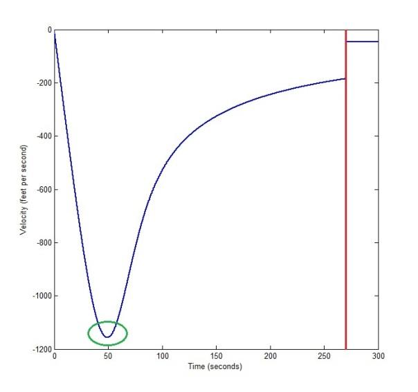Baumgartner's Velocity