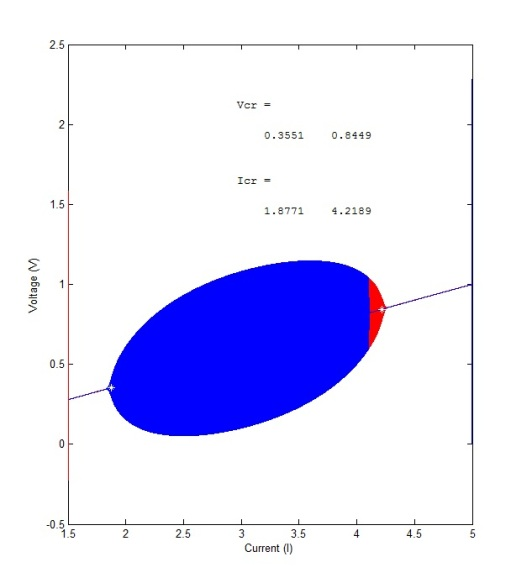 Final MatLab Bifurcation