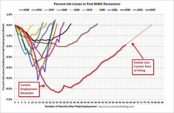 Percent Job Losses in Post-WWII Recessions (Calculated Risk)