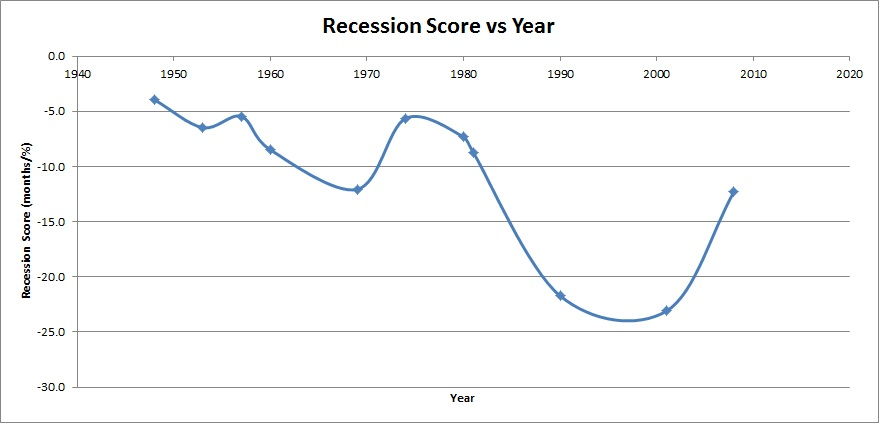 Recession Score vs Year