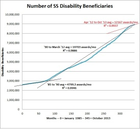 SS Disability Benefits and Monthly Trend -- www.Camerontology.com
