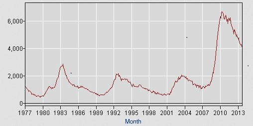 Unemployed 27+ Weeks 1977 to 2013 -- BLS data