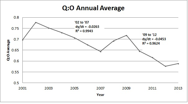 Q to O Annual Averages Calculated from JOLTS Data