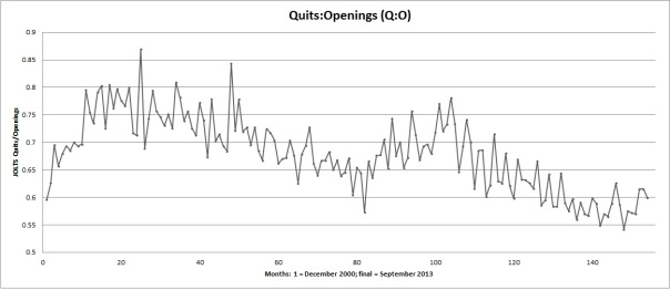 Quits to Openings Monthly Ratio calculated from JOLTS data