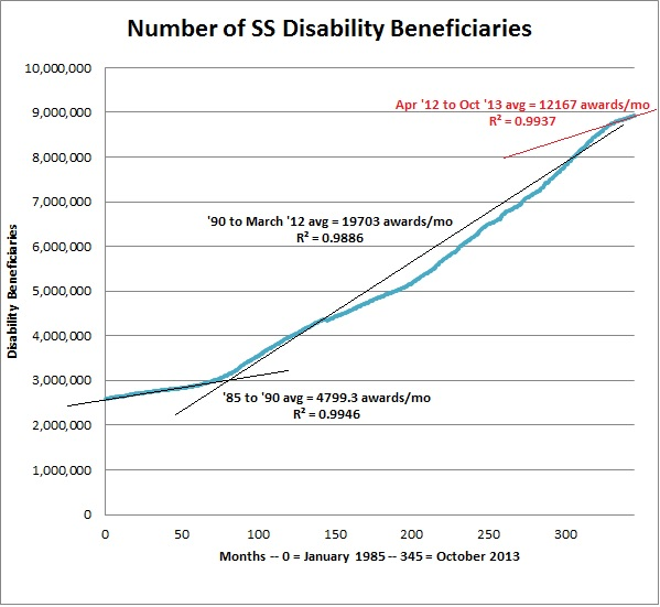 Number of SS Disability Beneficiaries With Trendlines