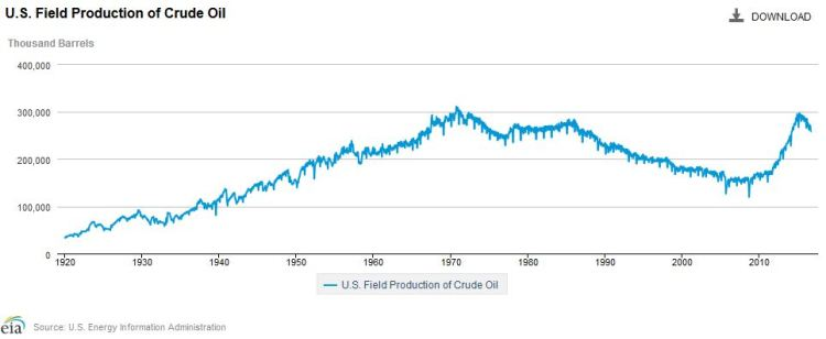 crude-oil-production-1920-to-2016