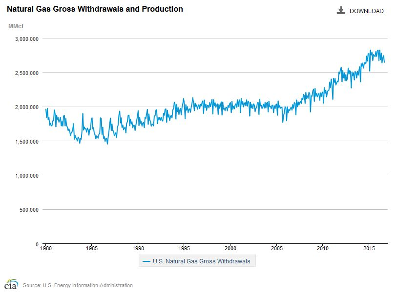 Natural Gas Withdrawals and Production in the United States, Jan 1980 through Sept 2016.