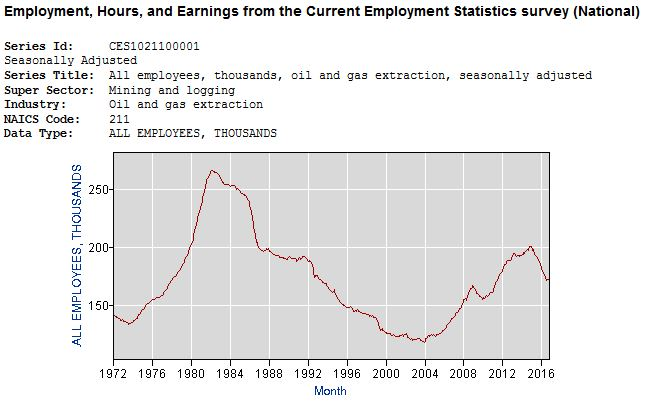 oil-and-gas-employment-in-us-jan-1972-through-november-2016